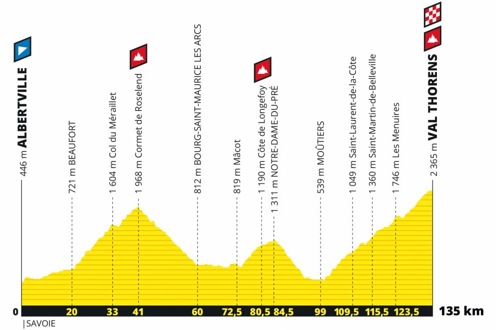 étape du tour de france 2019 val thorens
